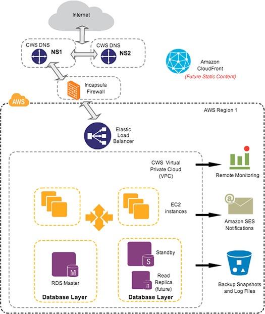 Load Balanced Server Cluster