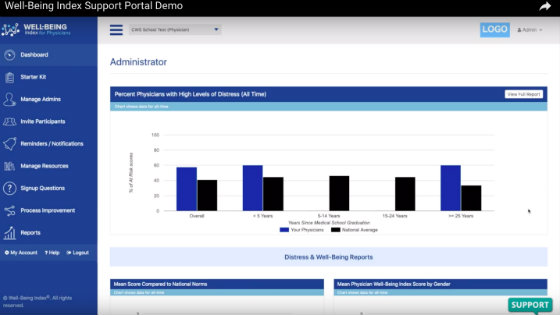 How to Use the Well-Being Index Support Portal